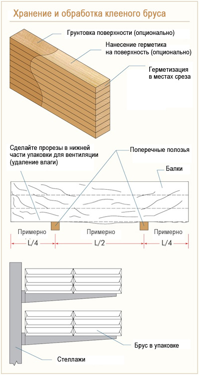 Хранение и обработка клееного бруса